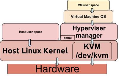 VPS_KVM_architecture